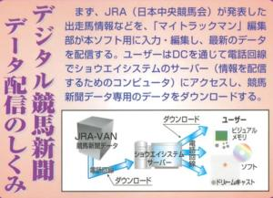 Since there's no way to currently actually access the servers that My Trackman used i wasn't sure exactly how the online infrastructure for the software functioned. Thankfully Dreamcast Magazine covered this aspect in detail and printed this diagram which show how the data was provided and accessed by the end user. ©1999 Softbank Publishing. Inc All Rights Reserved.©1999 SHOUEI SYSTEM ©1999 KANTOU KEIBA SINBUN KYOUKAI /